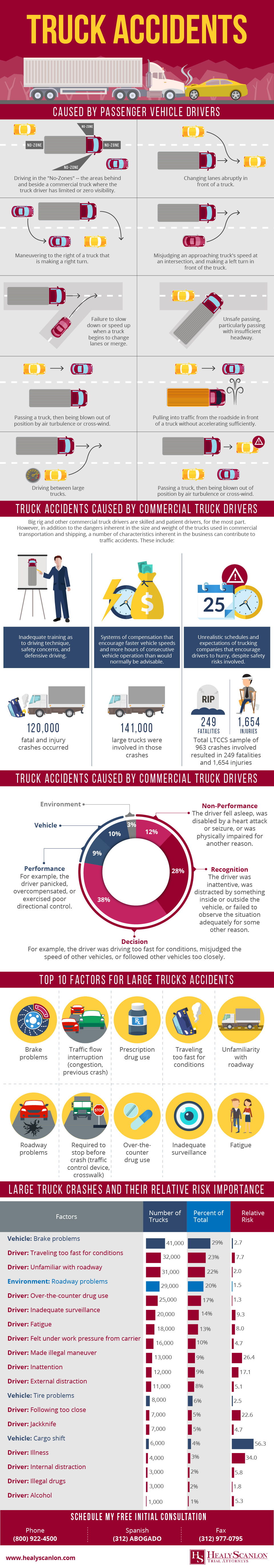 Infographic - Truck Accident